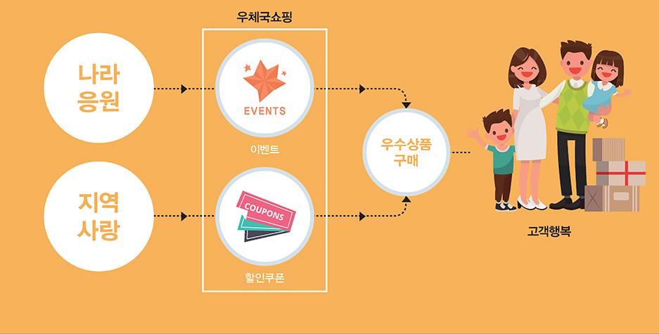 나라응원, 지역사랑 - 이벤트, 할인쿠폰 - 우수상품 구매 - 고객행복